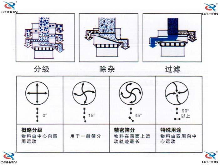 振动筛粉机原理