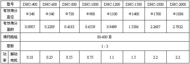 超声波振动筛分机参数
